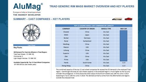 rim market analysis Automotive wheel rims market - global industry segment analysis, regional outlook, share, growth automotive wheel rims market forecast 2016 to 2026 by future market insights.